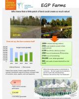 Edible Garden Project Snapshot